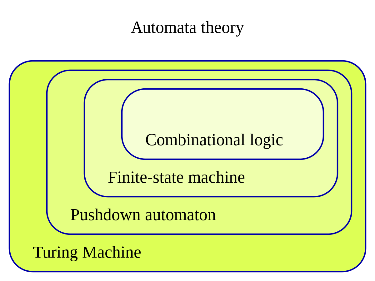 design and analysis of fault tolerant digital systems solutions manual